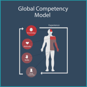 Global Competency Model by Weinberger (2014)
